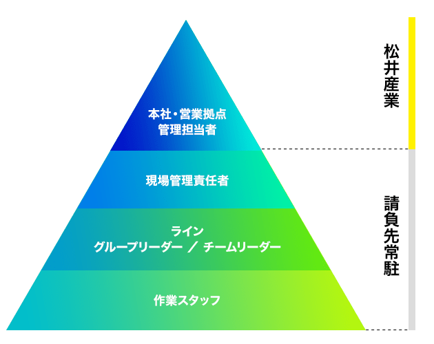 松井産業の業務体制